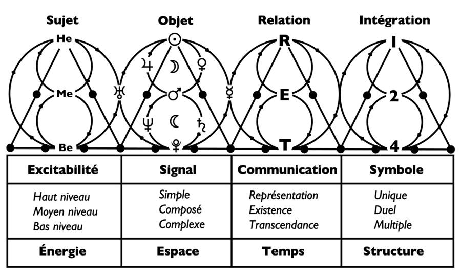névropathe cyclique définition