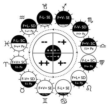 Critique de la doctrine des quatre l ments en astrologie for Astrologie maison 2