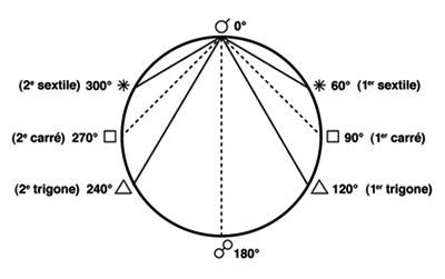 jacques Halbronn  La théorie bancale des aspects astrologiques dans astrologie Aspects_cercle_noms