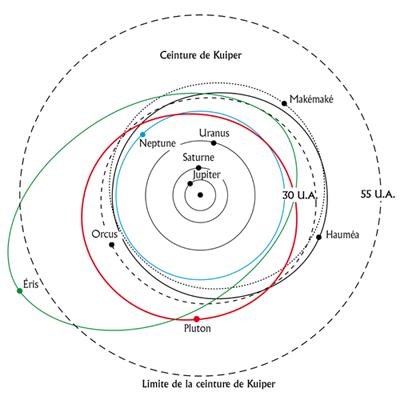 videos système solaire