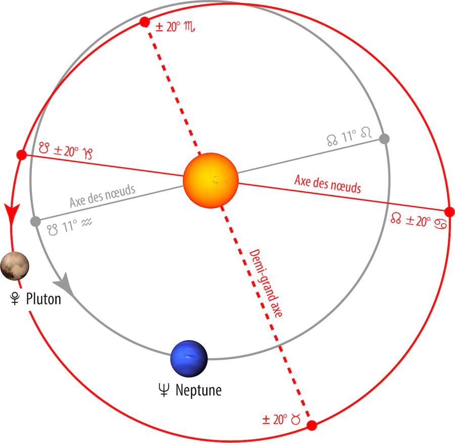 Calendrier Du Zodiaque.La Realite Astronomique Du Zodiaque