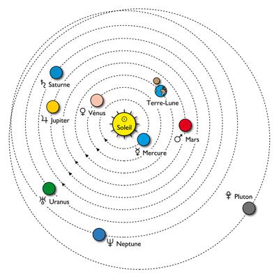 3f2122a2c6e4c4 Pluton a quant a lui été officiellement relégué au rang de « planète naine  » (voir la section consacrée à cet événement hystérique).