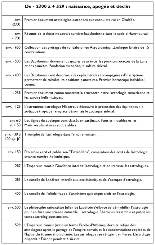 Une brève histoire de l'astrologie occidentale dans ASTROLOGIE HistoireAstro1
