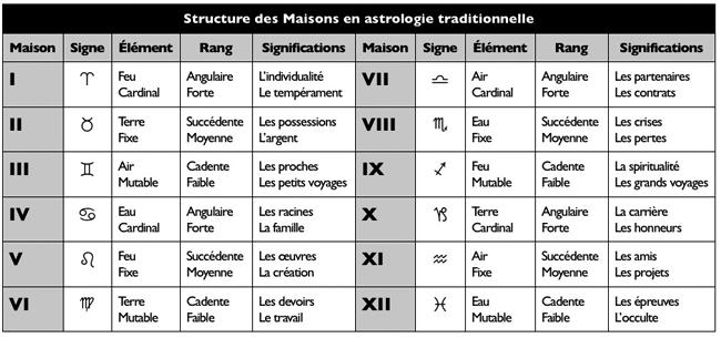 Le probl me des significations des maisons for Astrologie maison 12