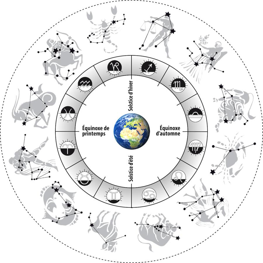 L'astrologie tibétaine