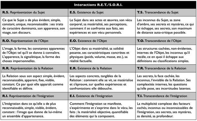 Astrologie Conditionaliste - Page 2 SORI-RET_tableau
