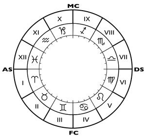 Le probl me des significations des maisons for Astrologie maison