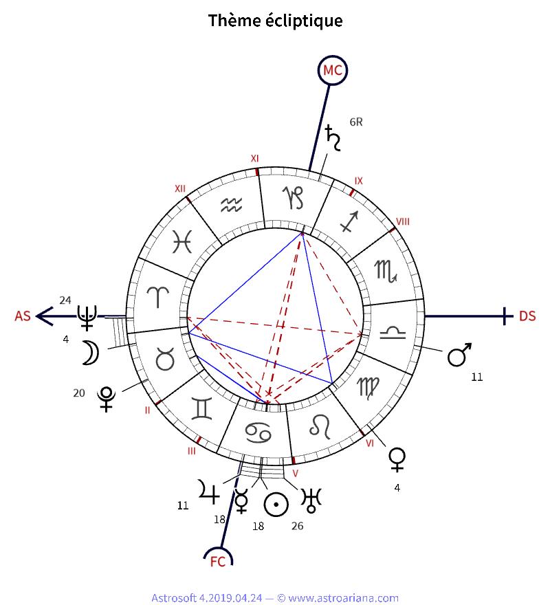 Tema de nacimiento para Marcel Proust - Tema eclíptico - Astroariana