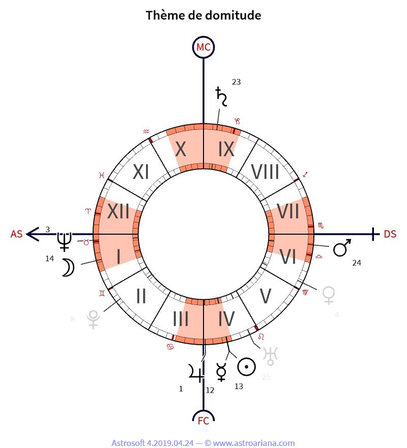 Tema de nacimiento para Marcel Proust - Tema de Domitud - Astroariana